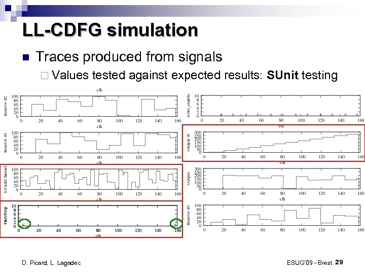LL-CDFG simulation Traces produced from signals ¨ Values D. Picard, L. Lagadec tested against