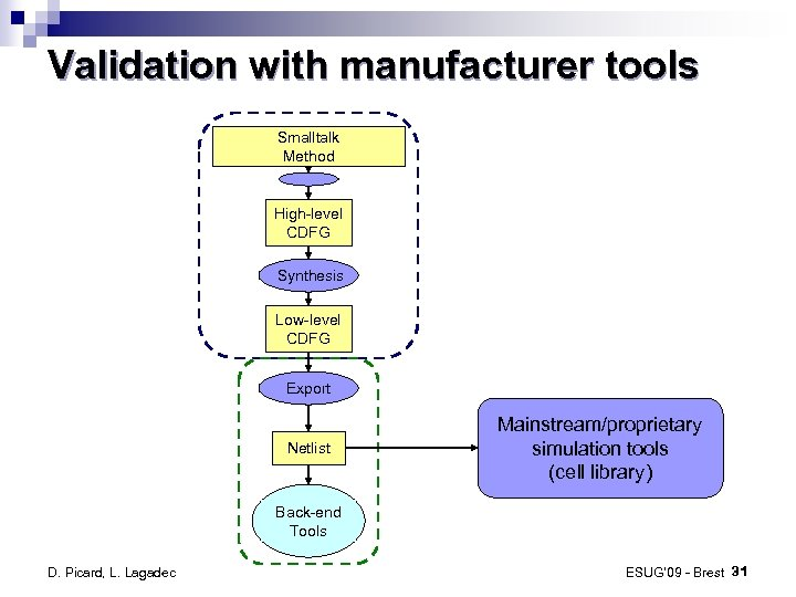Validation with manufacturer tools Smalltalk Method High-level CDFG Synthesis Low-level CDFG Export Netlist Mainstream/proprietary