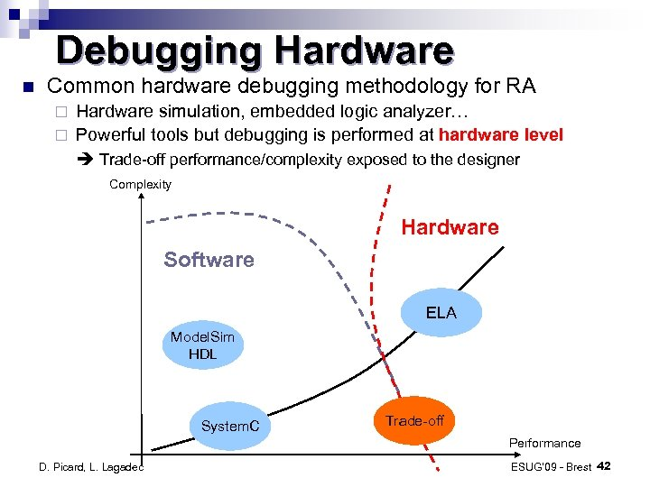 Debugging Hardware Common hardware debugging methodology for RA Hardware simulation, embedded logic analyzer… ¨