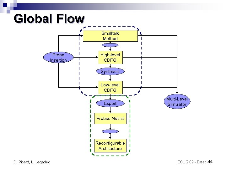 Global Flow Smalltalk Method Probe Insertion High-level CDFG Synthesis Low-level CDFG Export Multi-Level Simulator