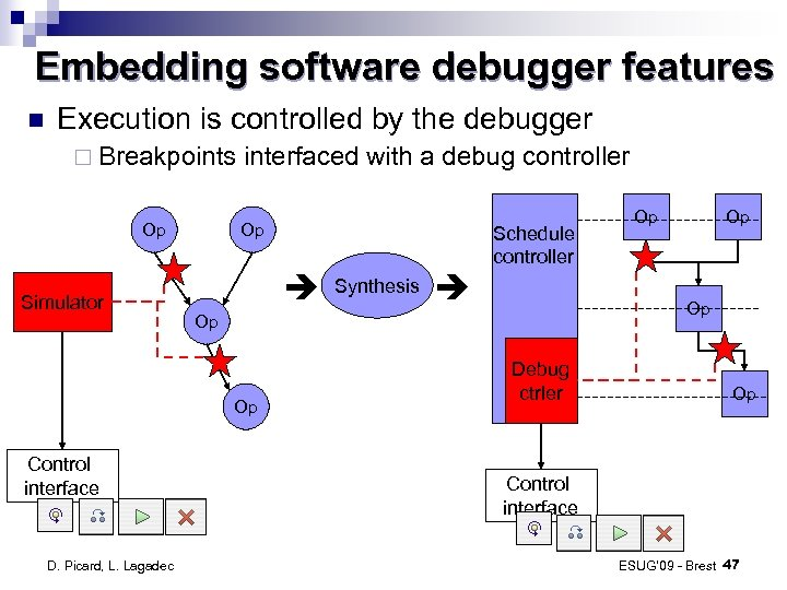 Embedding software debugger features Execution is controlled by the debugger ¨ Breakpoints Op Simulator