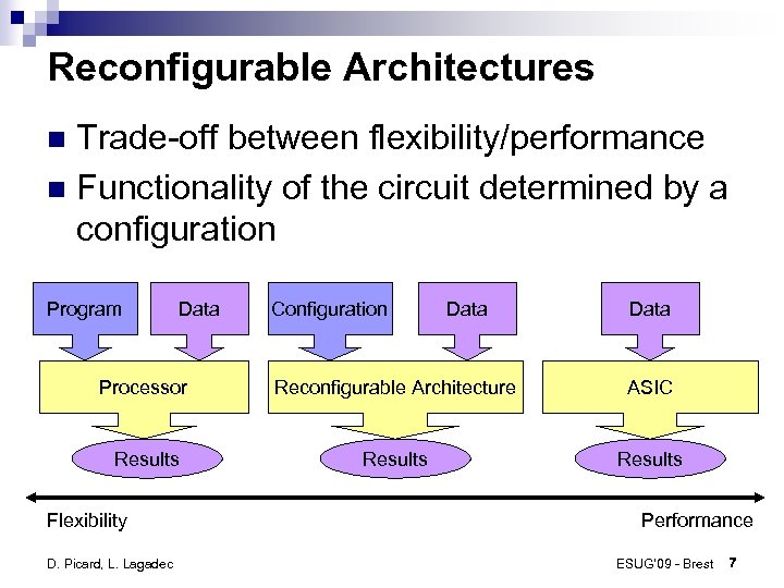 Reconfigurable Architectures Trade-off between flexibility/performance Functionality of the circuit determined by a configuration Program