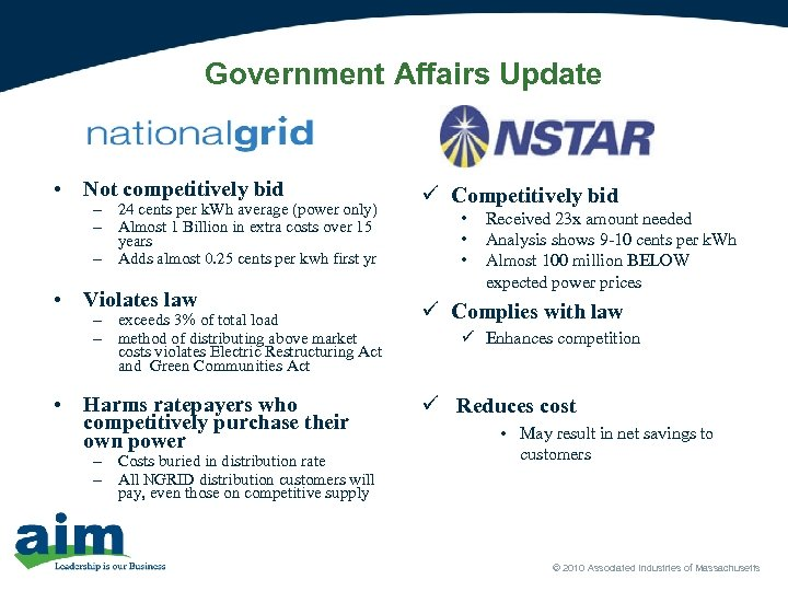 Government Affairs Update • Not competitively bid – 24 cents per k. Wh average