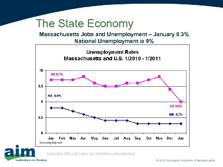 The State Economy Massachusetts Jobs and Unemployment – January 8. 3% National Unemployment is