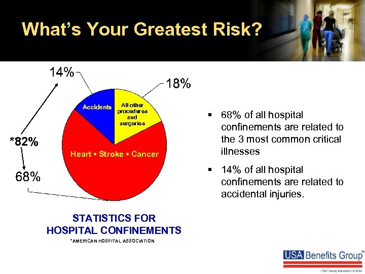 What's Your Greatest Risk? Accidents All other procedures and surgeries *82% Heart • Stroke