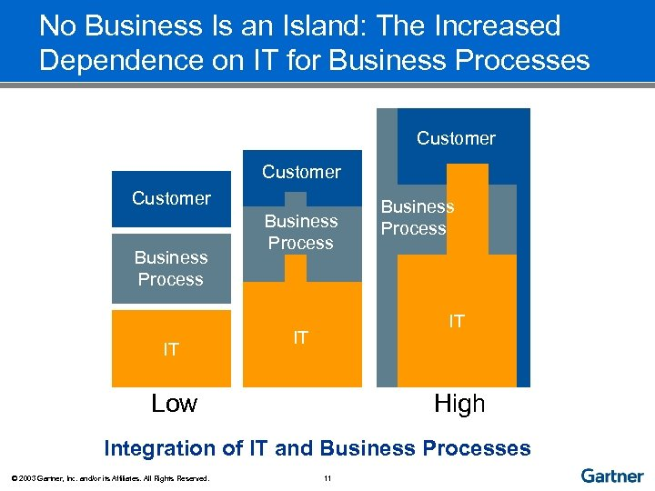 No Business Is an Island: The Increased Dependence on IT for Business Processes Customer