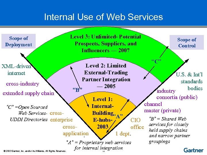 Internal Use of Web Services Scope of Deployment XML-driven internet cross-industry extended supply chain