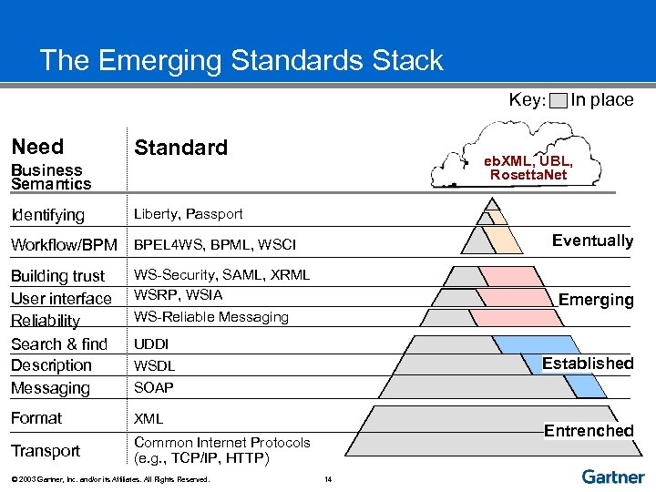 The Emerging Standards Stack Key: Need Standard eb. XML, UBL, Rosetta. Net Business Semantics