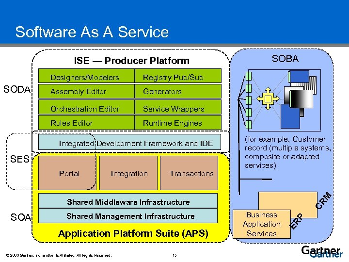 Software As A Service Integrated SODA Environment ISE — Producer Platform Assembly Editor Generators