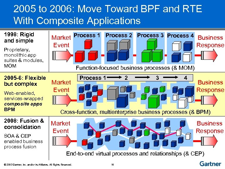 2005 to 2006: Move Toward BPF and RTE With Composite Applications 1998: Rigid and