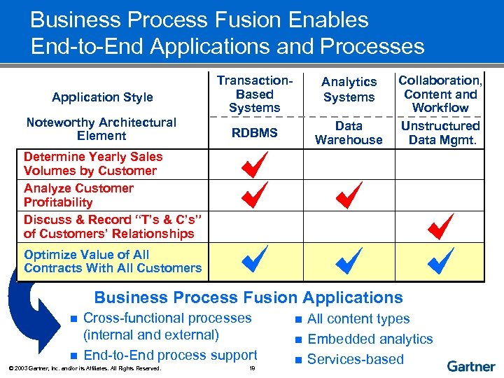 Business Process Fusion Enables End-to-End Applications and Processes Application Style Transaction. Based Systems Analytics