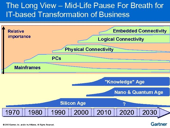 The Long View – Mid-Life Pause For Breath for IT-based Transformation of Business Embedded
