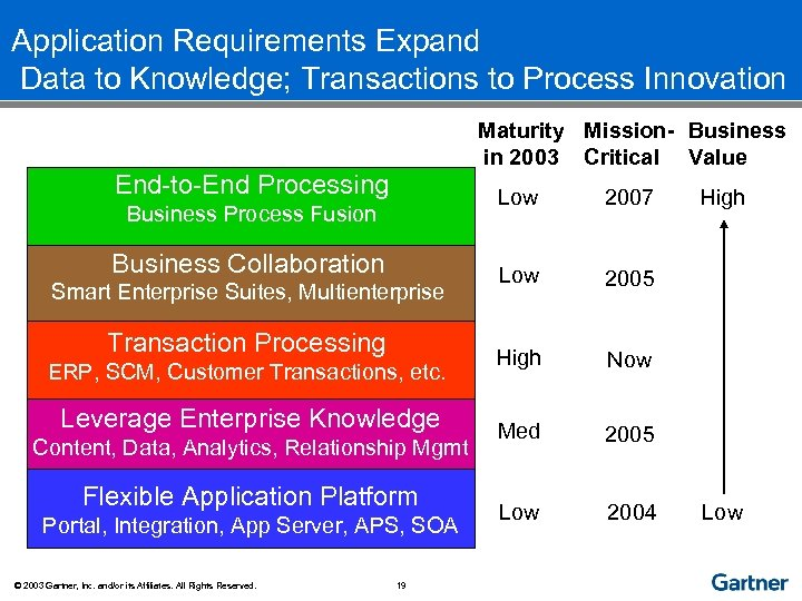 Application Requirements Expand Data to Knowledge; Transactions to Process Innovation Maturity Mission- Business in