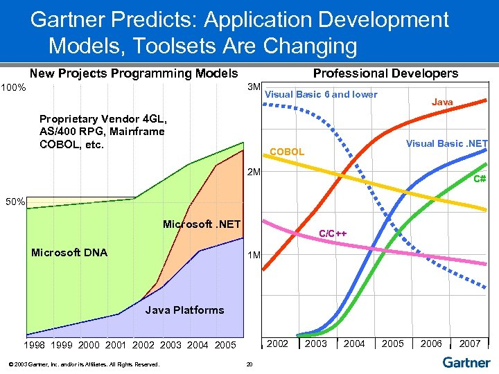 Gartner Predicts: Application Development Models, Toolsets Are Changing New Projects Programming Models Professional Developers