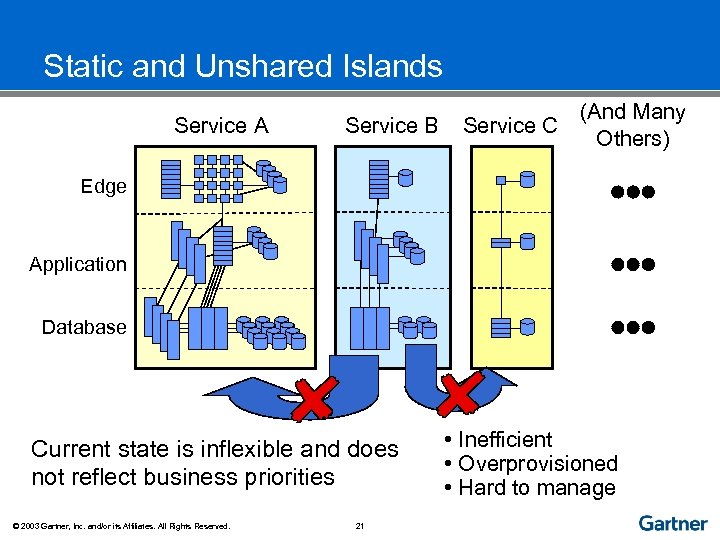 Static and Unshared Islands Service A Service B (And Many Service C Others) Edge