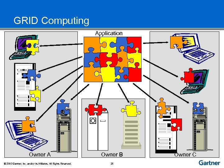 GRID Computing Application Owner A © 2003 Gartner, Inc. and/or its Affiliates. All Rights