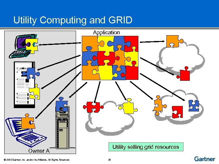 Utility Computing and GRID Application Utility selling grid resources Owner A © 2003 Gartner,