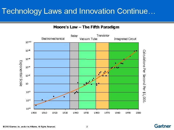 Technology Laws and Innovation Continue… Moore's Law – The Fifth Paradigm Electromechanical Relay Transistor