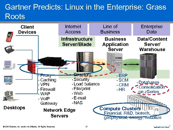 Gartner Predicts: Linux in the Enterprise: Grass Roots Internet Access Client Devices Line of