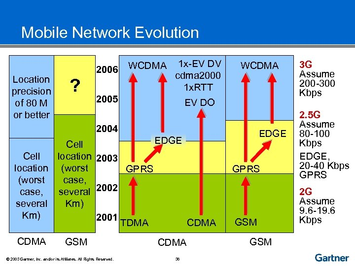 Mobile Network Evolution Location precision of 80 M or better 2006 ? WCDMA 1