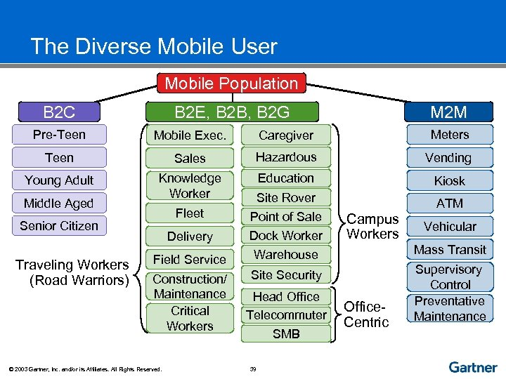 The Diverse Mobile User Mobile Population B 2 C B 2 E, B 2