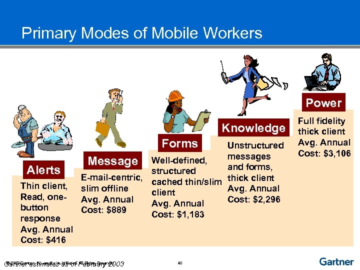 Primary Modes of Mobile Workers Power Knowledge Forms Alerts Thin client, Read, onebutton response
