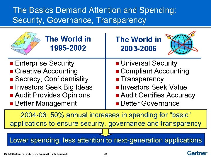 The Basics Demand Attention and Spending: Security, Governance, Transparency The World in 1995 -2002