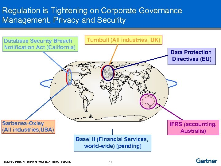 Regulation is Tightening on Corporate Governance Management, Privacy and Security Database Security Breach Notification
