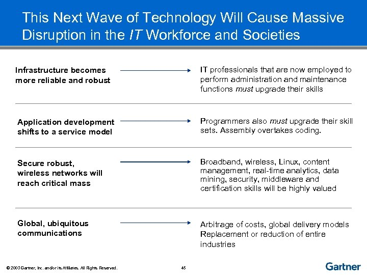 This Next Wave of Technology Will Cause Massive Disruption in the IT Workforce and