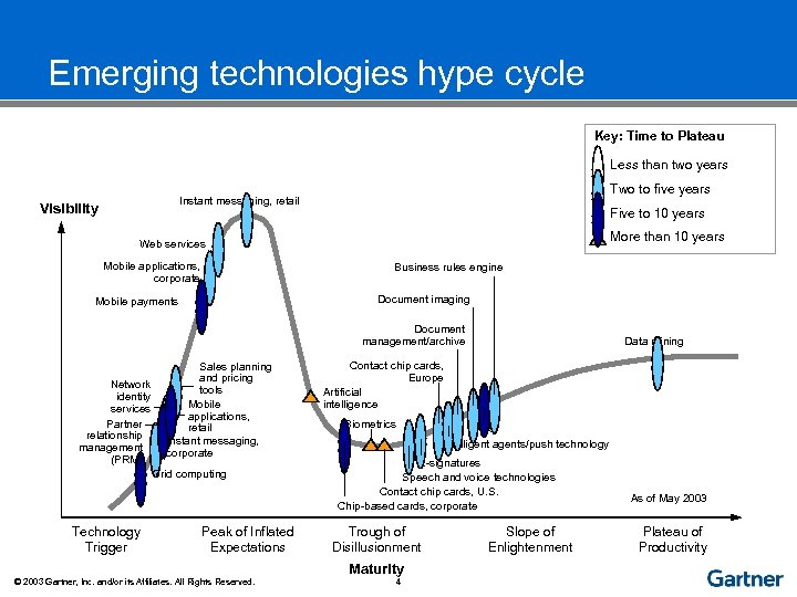 Emerging technologies hype cycle Key: Time to Plateau Less than two years Two to