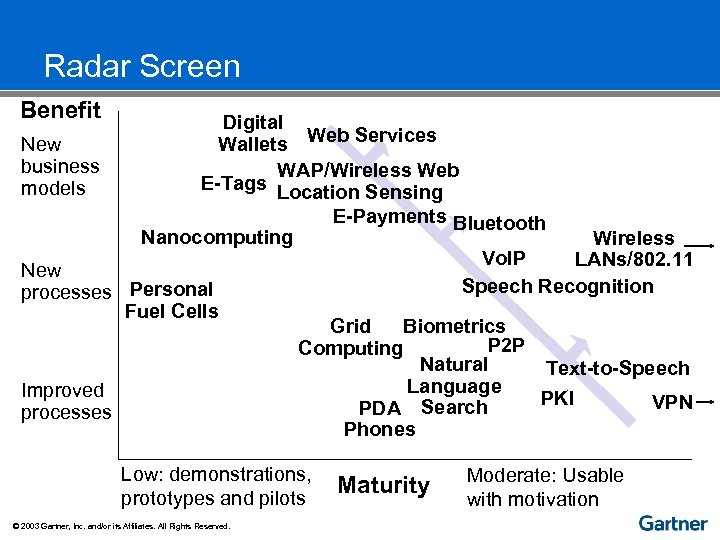 Radar Screen Benefit Digital Wallets Web Services New business WAP/Wireless Web E-Tags Location Sensing