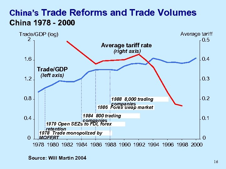 China's Trade Reforms and Trade Volumes China 1978 - 2000 Trade/GDP (log) 2 Average