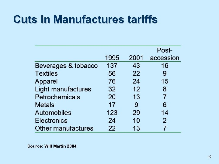 Cuts in Manufactures tariffs Source: Will Martin 2004 19