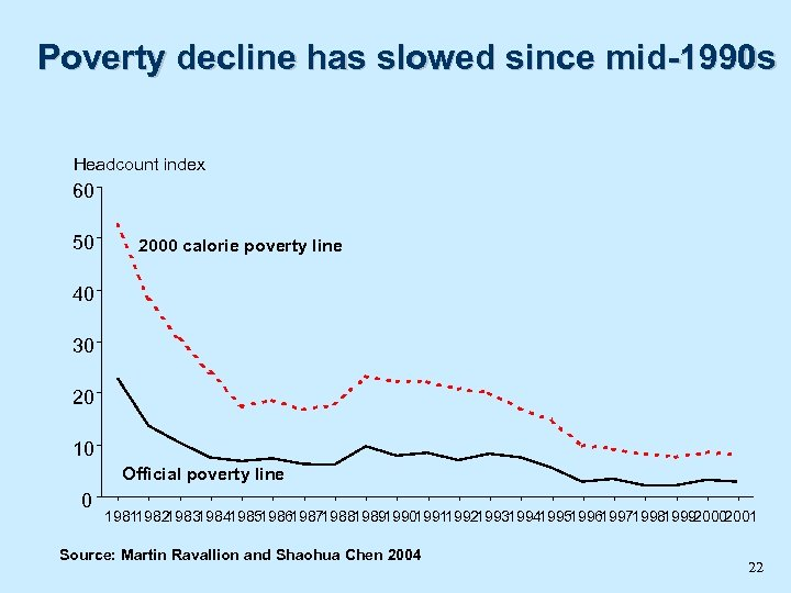 Poverty decline has slowed since mid-1990 s Headcount index 60 50 2000 calorie poverty
