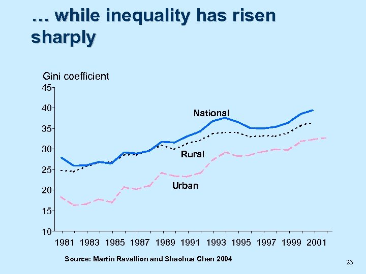 … while inequality has risen sharply Gini coefficient 45 40 National 35 30 Rural