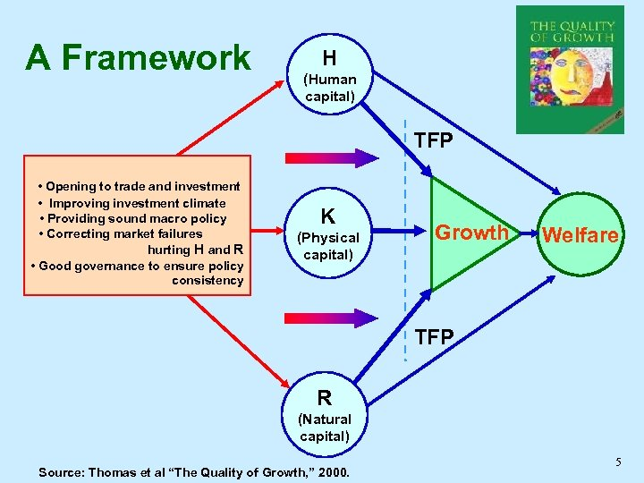 A Framework H (Human capital) TFP • Opening to trade and investment • Improving