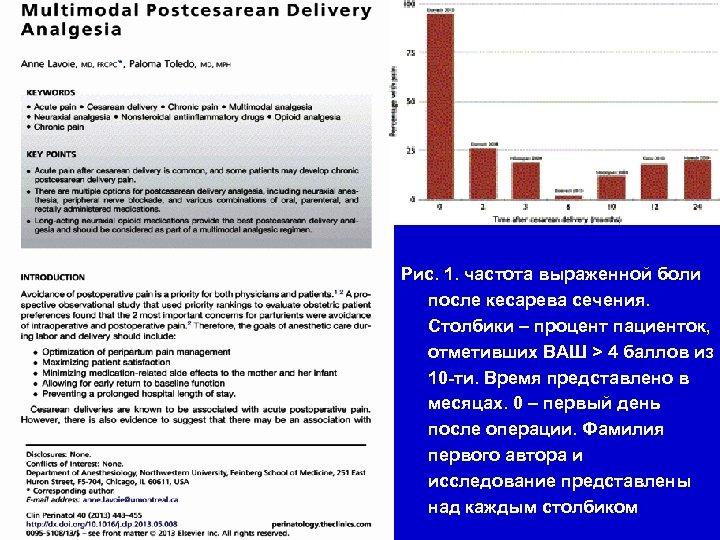 Рис. 1. частота выраженной боли после кесарева сечения. Столбики – процент пациенток, отметивших ВАШ