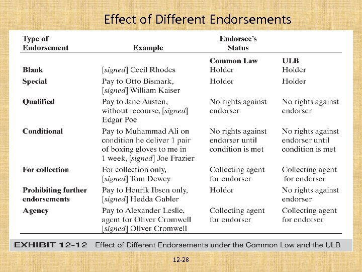 Effect of Different Endorsements 12 -28