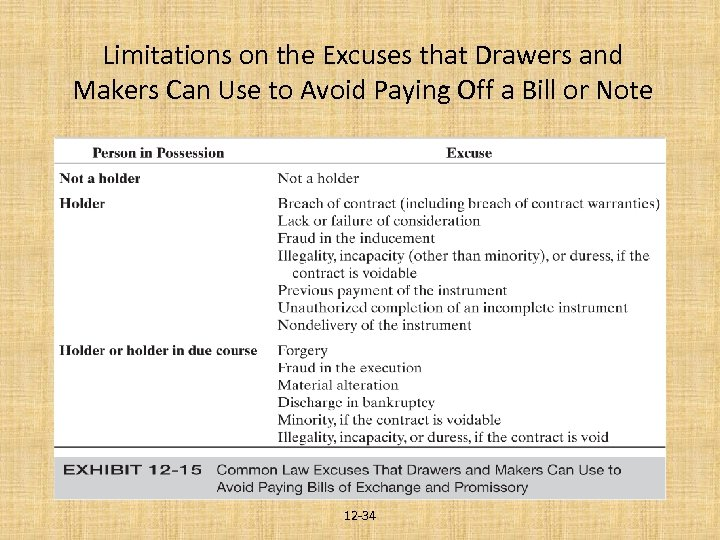 Limitations on the Excuses that Drawers and Makers Can Use to Avoid Paying Off