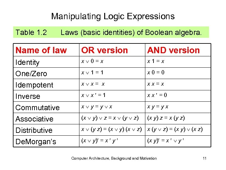 Manipulating Logic Expressions Table 1. 2 Laws (basic identities) of Boolean algebra. Name of