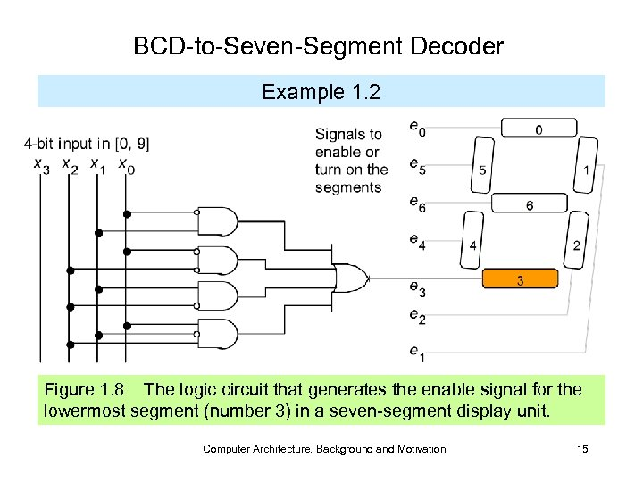 BCD-to-Seven-Segment Decoder Example 1. 2 Figure 1. 8 The logic circuit that generates the