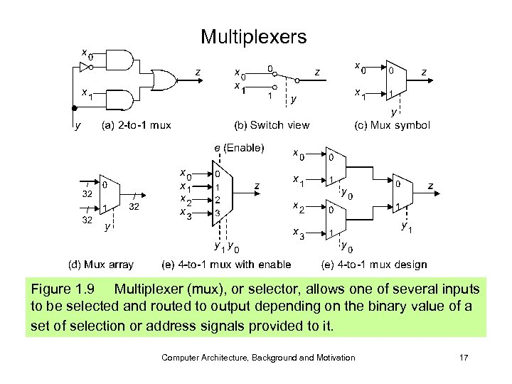 Multiplexers Figure 1. 9 Multiplexer (mux), or selector, allows one of several inputs to