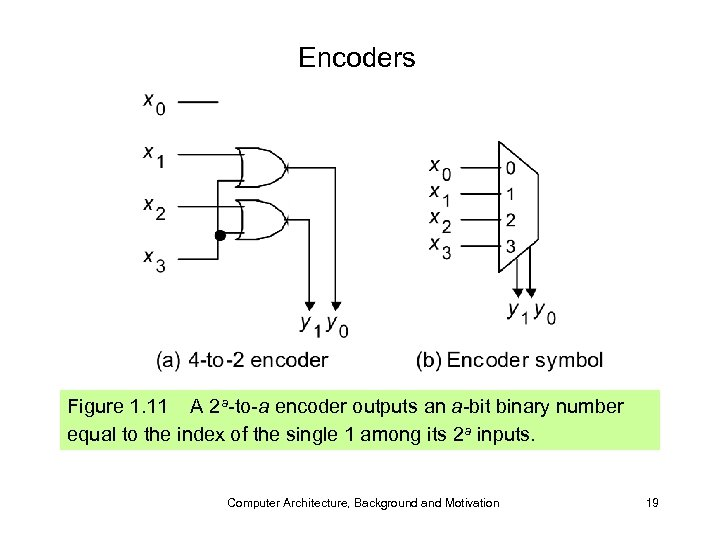 Encoders Figure 1. 11 A 2 a-to-a encoder outputs an a-bit binary number equal