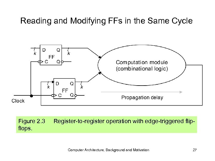 Reading and Modifying FFs in the Same Cycle Figure 2. 3 flops. Register-to-register operation