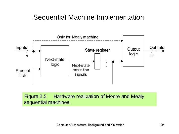 Sequential Machine Implementation Figure 2. 5 Hardware realization of Moore and Mealy sequential machines.