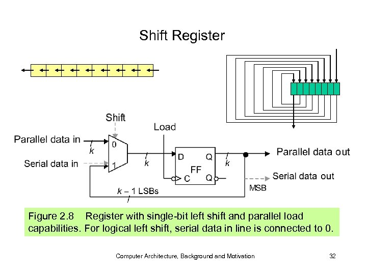 Shift Register Figure 2. 8 Register with single-bit left shift and parallel load capabilities.
