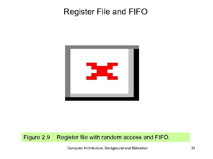 Register File and FIFO Figure 2. 9 Register file with random access and FIFO.