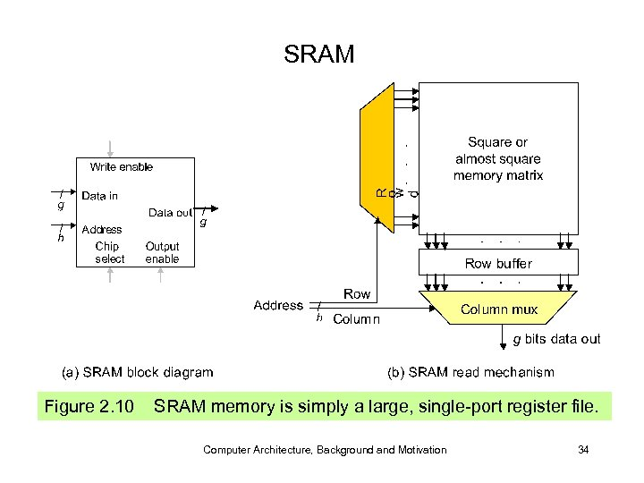 SRAM Figure 2. 10 SRAM memory is simply a large, single-port register file. Computer