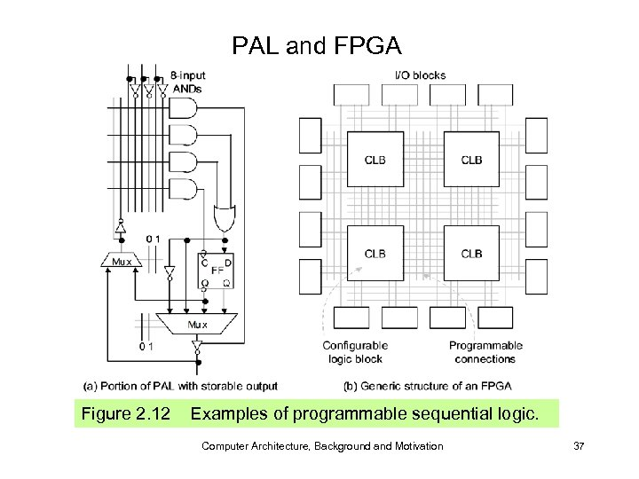 PAL and FPGA Figure 2. 12 Examples of programmable sequential logic. Computer Architecture, Background