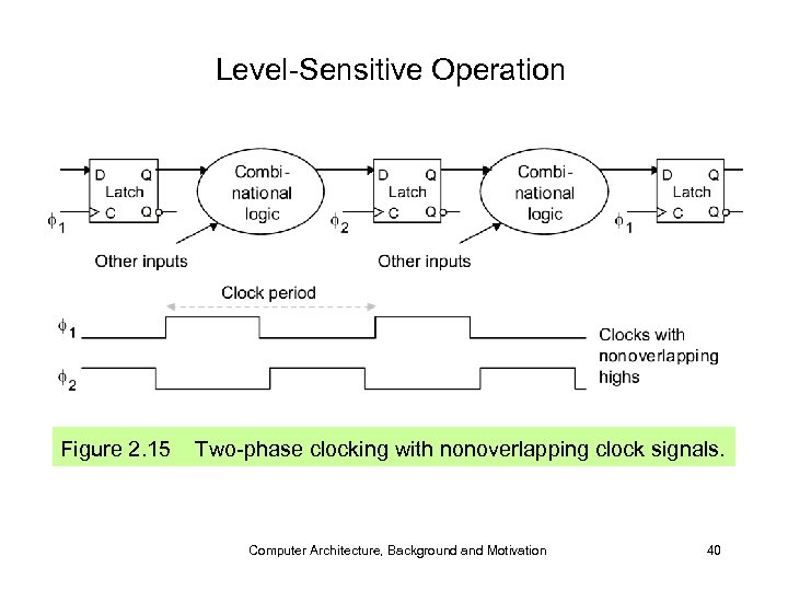 Level-Sensitive Operation Figure 2. 15 Two-phase clocking with nonoverlapping clock signals. Computer Architecture, Background